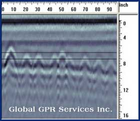 gpr data analysis